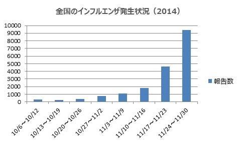全国のインフルエンザ発生状況(2014年)