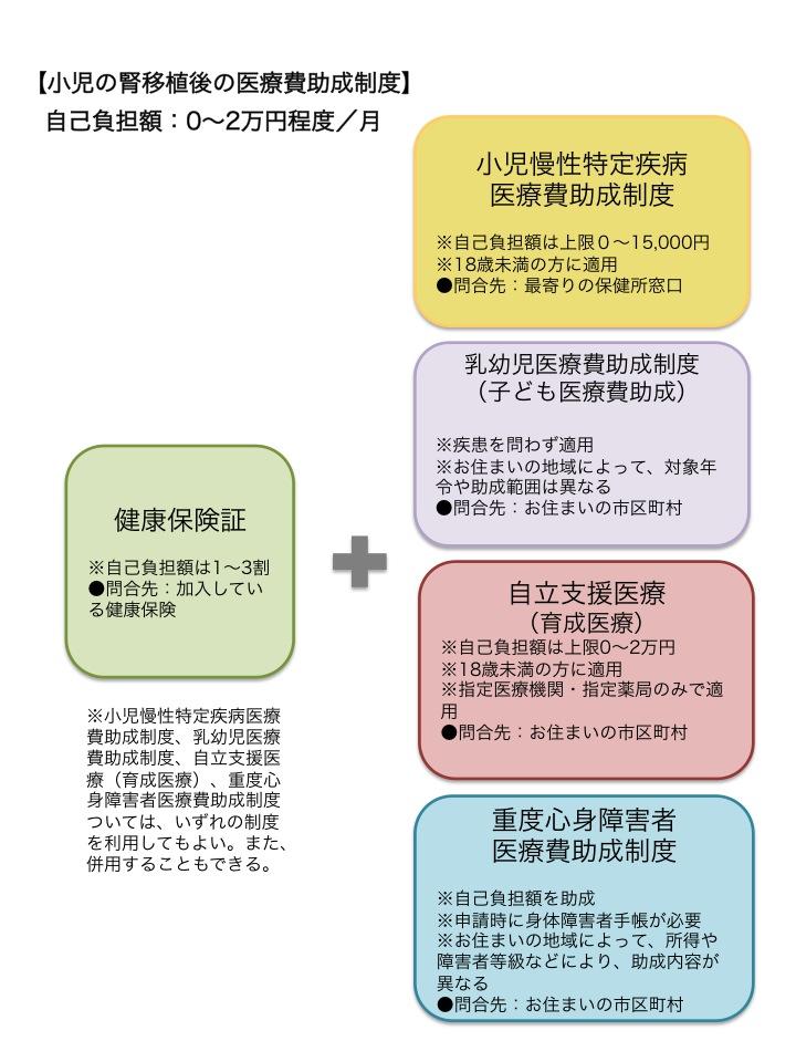 小児腎移植後の医療費助成制度